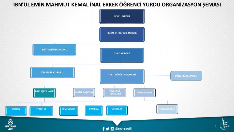 Yurt Organizasyon Şeması - İYV Vefa Lisans Yurdu