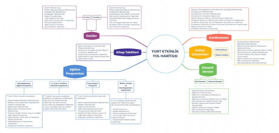 Yurt Etkinlik Yol Haritası - İYV Vefa Lisans Yurdu
